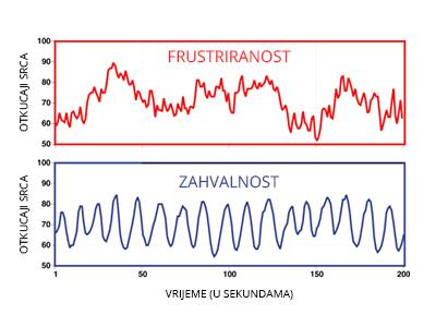 grafikom rada srca u stanju frustriranosti i zahvalosti